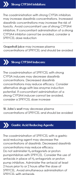 Chart shows SPRYCEL drug interactions and dose modifications