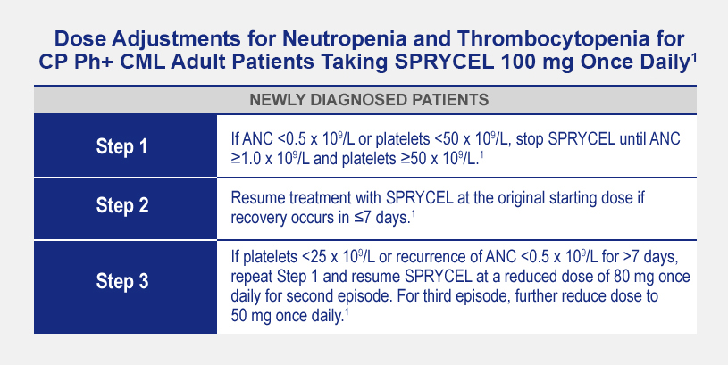 Dose Adjustments for Neutropenia and Thrombocytopenia for CP Ph+ CML Adult Patients Taking SPRYCEL 100 mg Once Daily1