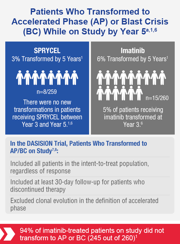 Chart shows patients who transformed to accelerated phase (AP) or Blast Crisis (BC) while on the study by year 5. SPRYCEL had 3% transformed by 5 years while Imatinib had 6% transformed by 5 years. In the DASISION Trial, patients who transformed to AP/BC on Study included all patients in the intent-to-treat population regardless of response. Included at least 30-day follow-up for patients who discontinued therapy. Excluded clonal evolution in the definition of accelerated phase.