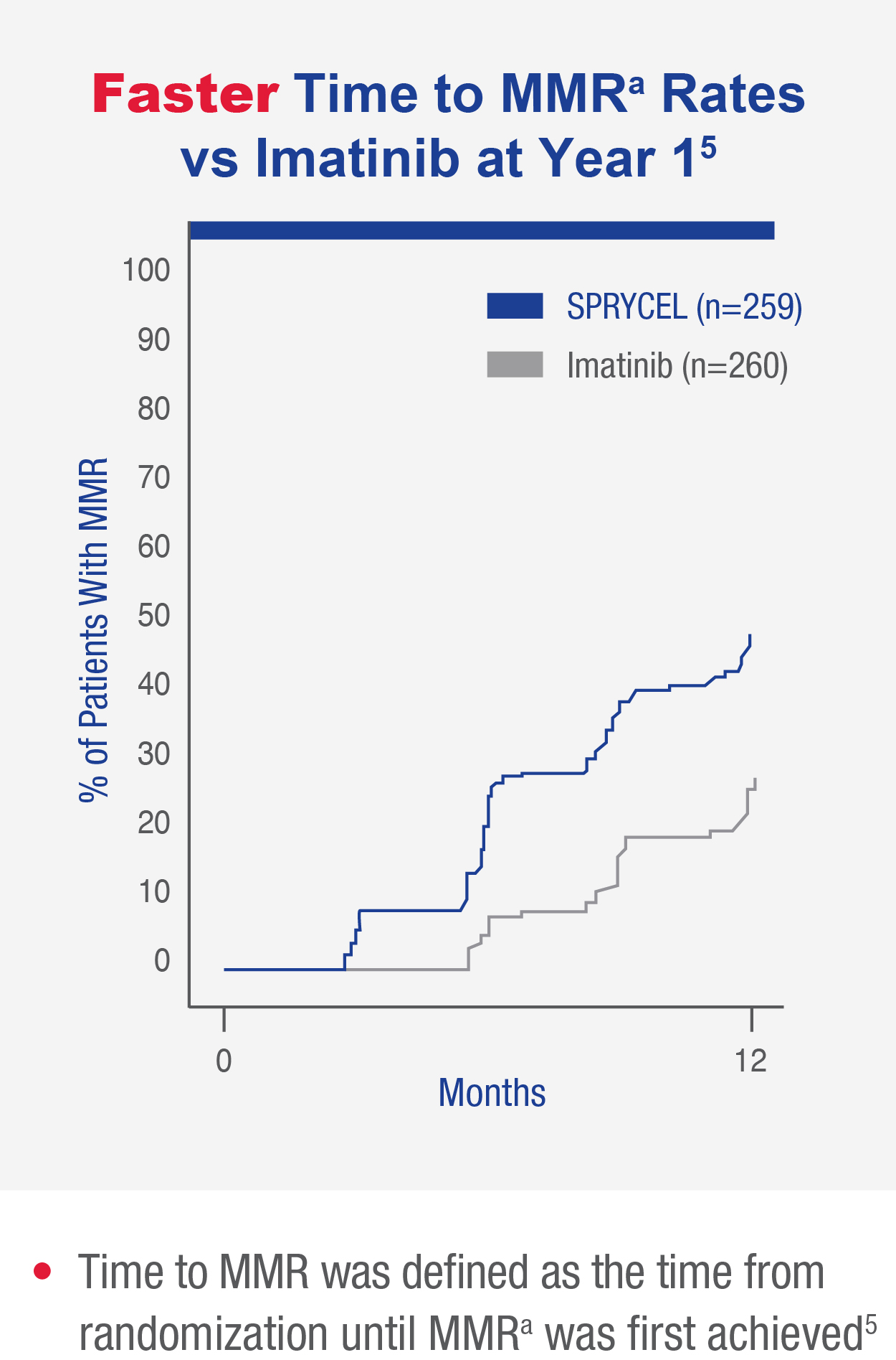 Chart shows SPRYCEL faster time to MMR rates vs Imatinib at 1 year.