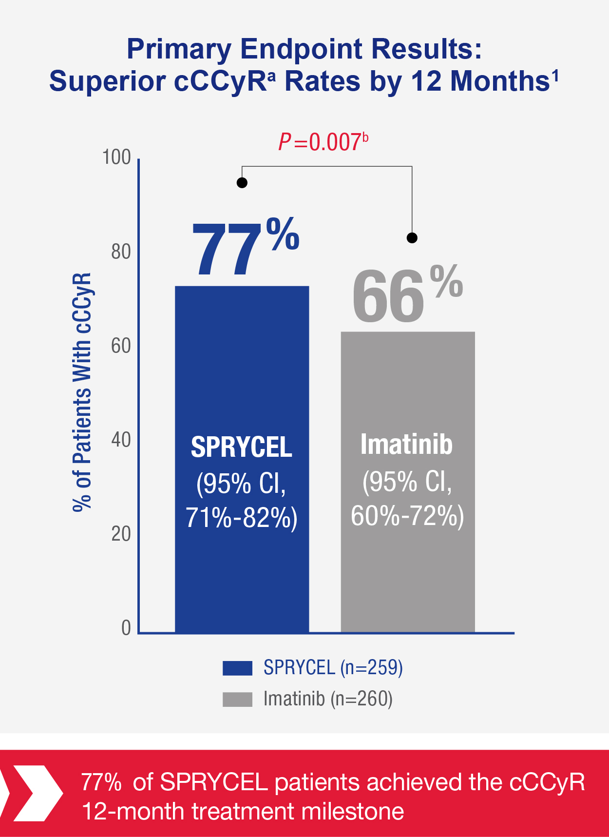 Chart shows the primary endpoint results for cCCyR rate where SPRYCEL measured 77% of patients with cCCyR ( 95% Cl, 71%-82%) over Imatinib 66% (95% Cl, 60% - 72%).