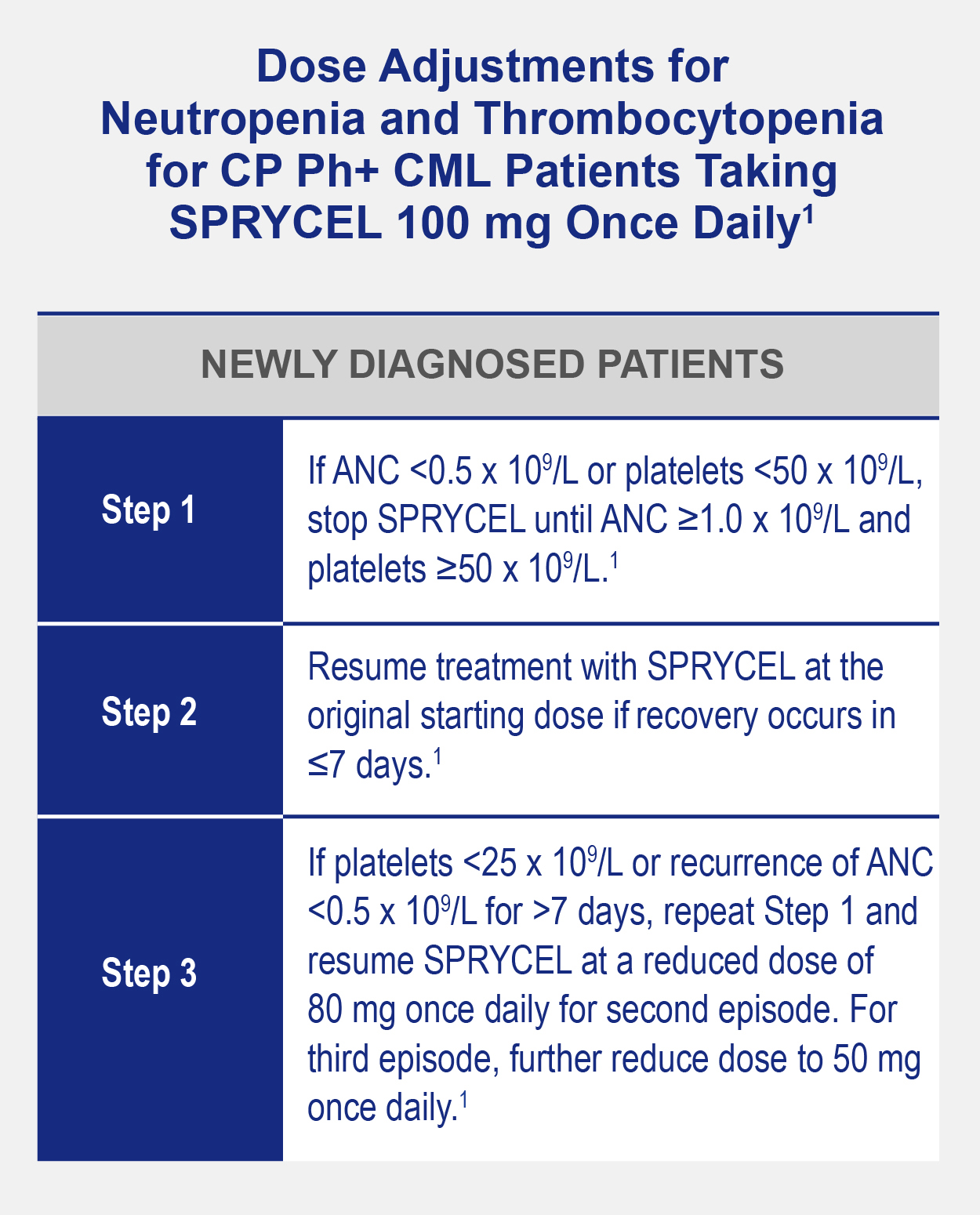 Chart shows dosing steps for newly diagnosed patients with chronic phase Philadelphia positive chronic myeloid leukemia (CML)