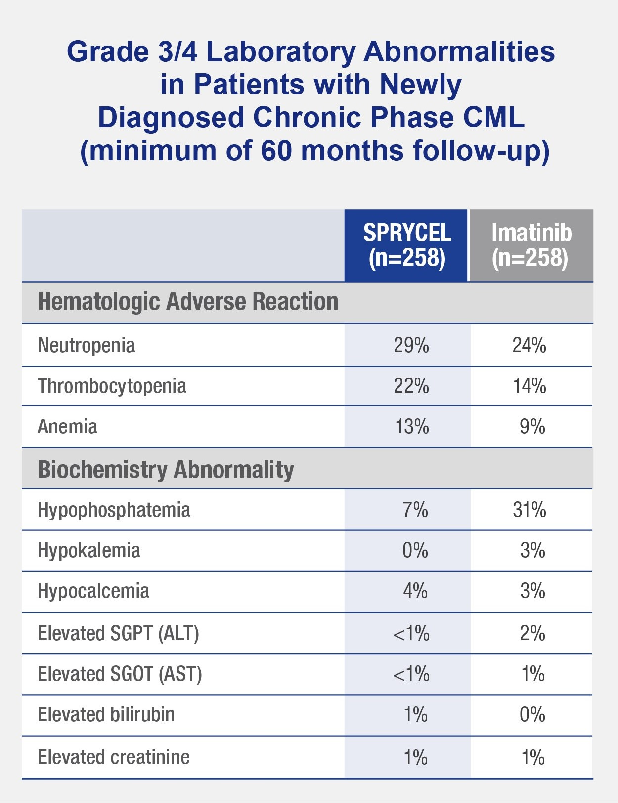 chart shows SPRYCEL vs. Imatinib adverse reactions reported in ≥ 10% of chronic phase Philadelphia positive chronic myeloid leukemia (CML) patients in DASISION Trial through year 5