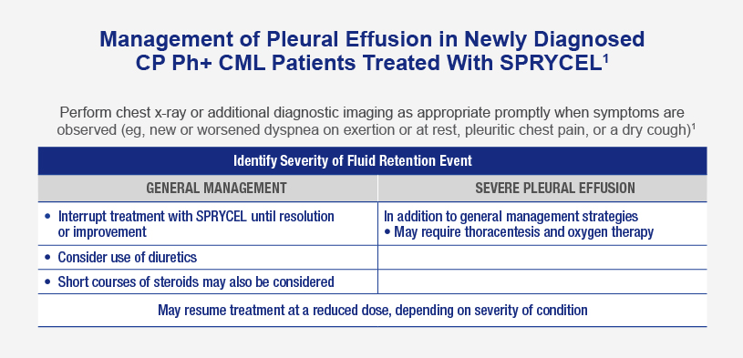 Chart shows how to identify severity of fluid retention event for general management and severe pleural effusion