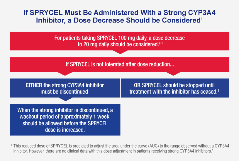 Chart shows steps to take to decrease or discontinue dose if SPRYCEL must be administered with a strong CYP3A4 inhibitor