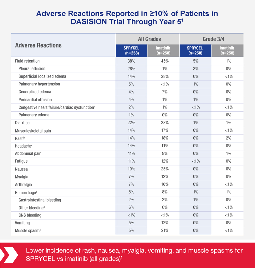 Chart shows adverse reactions reported in ≥10% of chronic phase Philadelphia positive chronic myeloid leukemia (CML) patients in DASISION Trial through year 5.