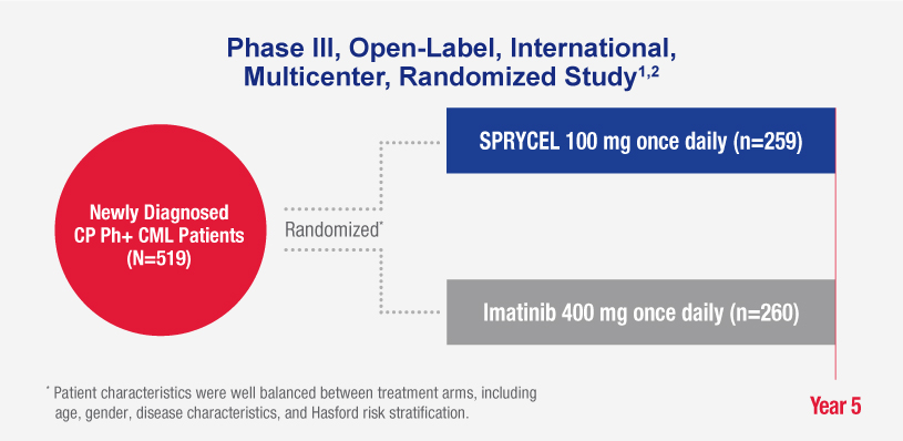 Chart shows SPRYCEL vs Imatinib in a Phase III, open-label, international, multicenter, randomized study. The study population: Newly diagnosed CP Philadelphia positive chronic myeloid leukemia patients.