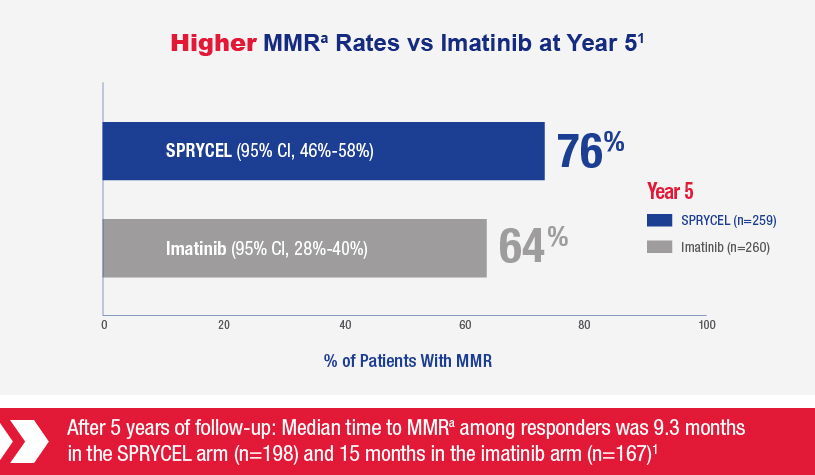 Chart shows SPRYCEL having higher MMR rates vs Imatinib at Year 5. After 5 years  of follow-up, median time to MMR among responders was 9.3 months in the SPRYCEL arm (n=198) and 15 months in the imatinib arm (n=167).