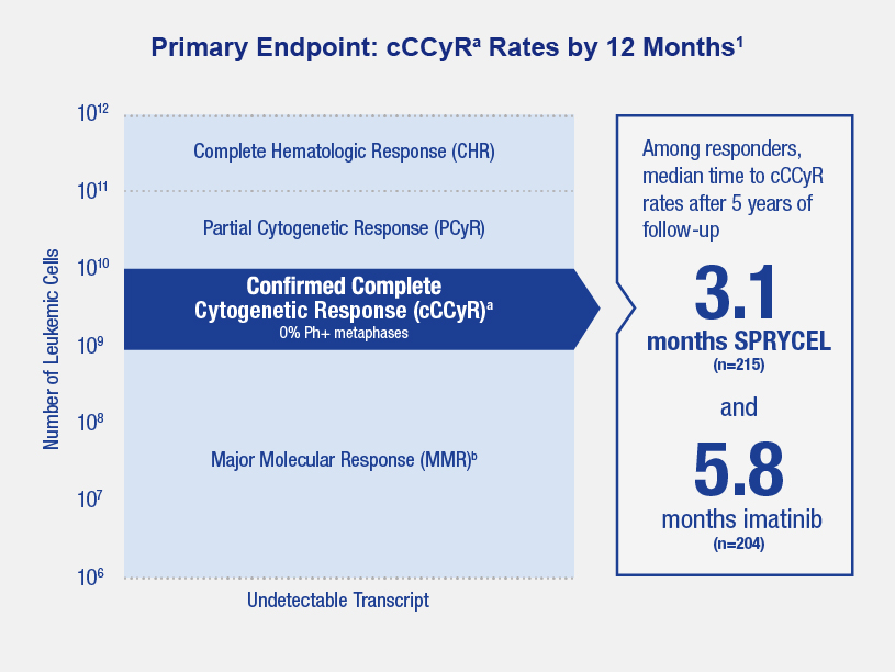Chart shows that SPRYCEL (after 5 years of follow-up) among responders showed median time to cCCyR rates was 3.1 months compared with Imatinib which was 5.8 months. The National Comprehensive Cancer Network® (NCCN ®) recommends achieving PCyR at 3 months.