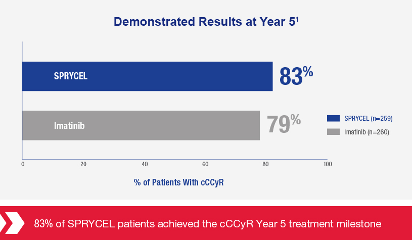 The image shows that 83% of SPRYCEL patients achieved the cCCyR year 5 treatment milestone vs Imatinib at 79%