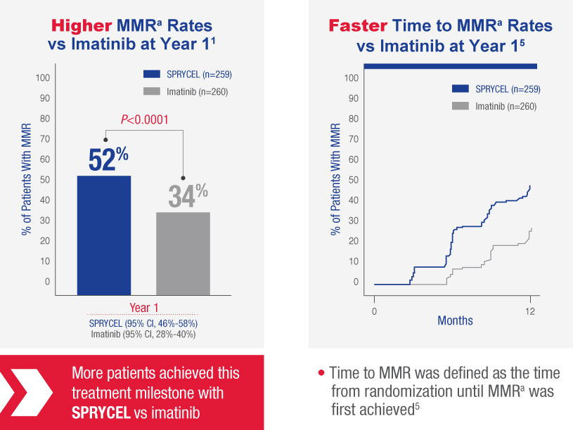 Chart shows MMR  rates  at 1 year of SPRYCEL vs Imatinib. SPRYCEL achieved 52% MMR rates compared with Imatinib at 34%.>