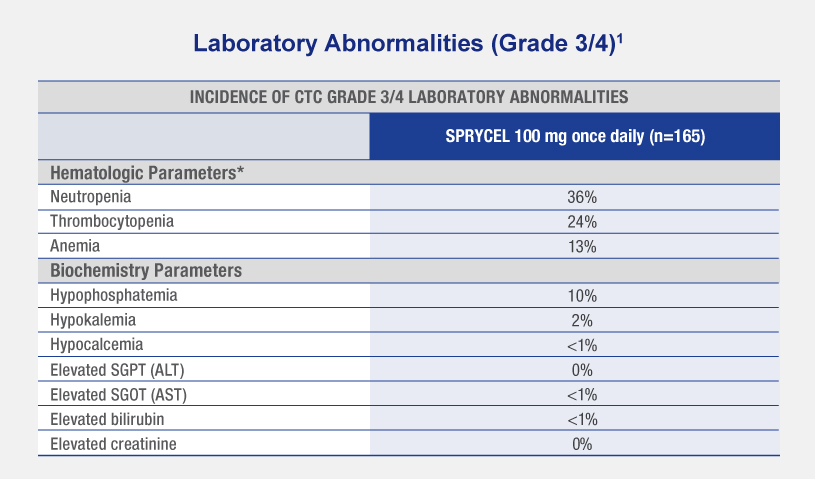 Chart shows Grade 3/4 laboratory abnormalities and hematologic adverse reactions in the dose optimization trial through year 5  for SPRYCEL 100 mg dose daily.