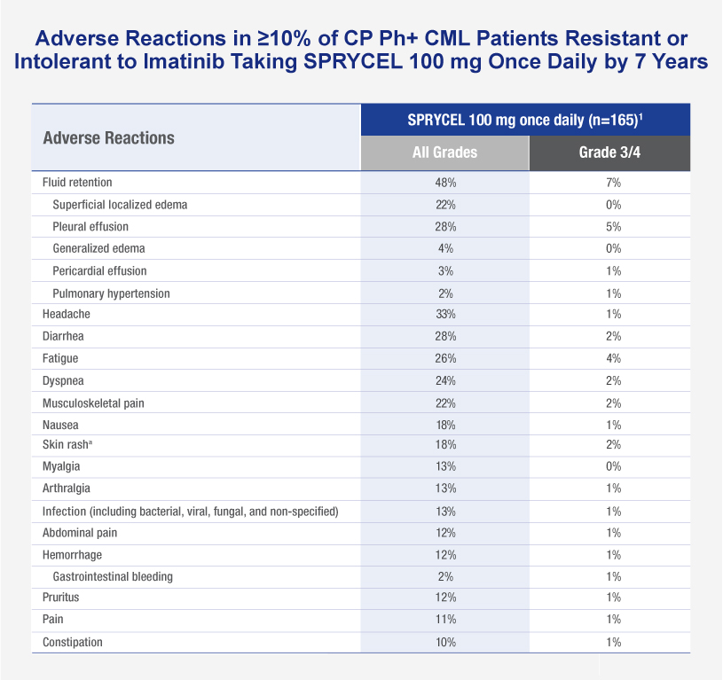 Chart shows adverse reactions reported in ≥10% of chronic phase Philadelphia positive chronic myeloid leukemia (CML) patients resistant or intolerant to imatinib taking SPRYCEL 100 mg once daily in the dose optimization trial through year 7. Chart shows all grades vs grade 3/4.