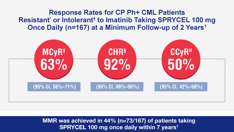 Image shows the response rate CML patients resistant or intolerant to Imatinib taking SPRYCEL 100 mg once daily (n=167) at a minimum follow up of 2 years. MCyR=63% (95% Cl, 56%-71%), CHR 92% (95% CL, (86%-95%), CCyCR 50% (95% Cl, 42%-58%). MMR was achieved in 44% (n=73/167) of patients taking SPRYCEL 100 mg once daily within 7 years.